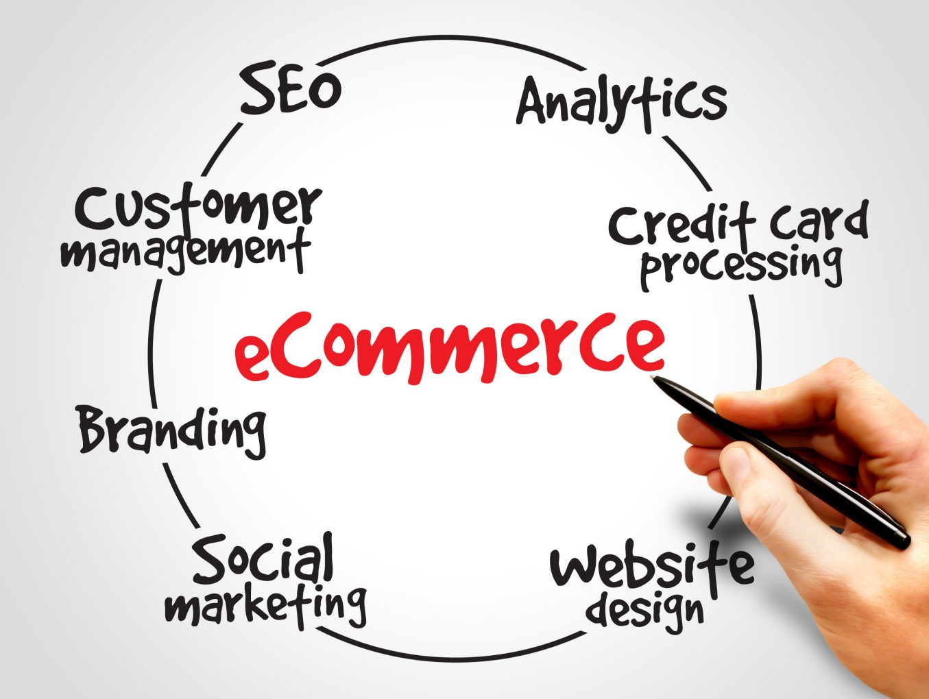 How to Run Wholesale Business Online?